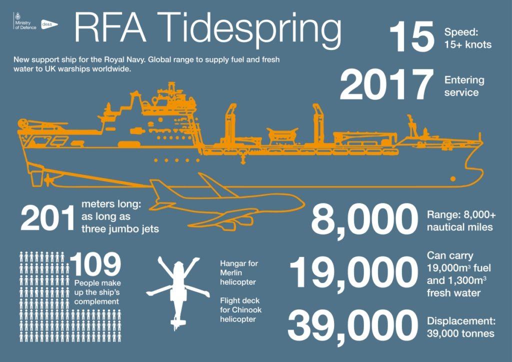 RFA Tidespring infographic.